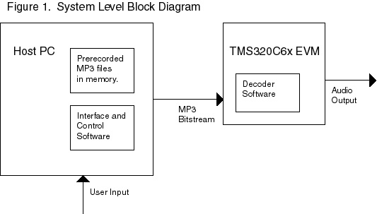 level 1 block diagram wiring diagram High Level Data Flow Diagram Examples mp3 system level block diagramthe system level block diagram is shown in figure 1, and