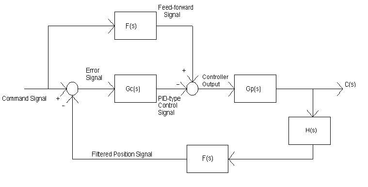 system block diagram rh ee bradley edu System Block Diagram of the Landing System Block Diagram of the Landing