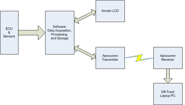 Functional description and complete system block diagram system block diagram ccuart Image collections