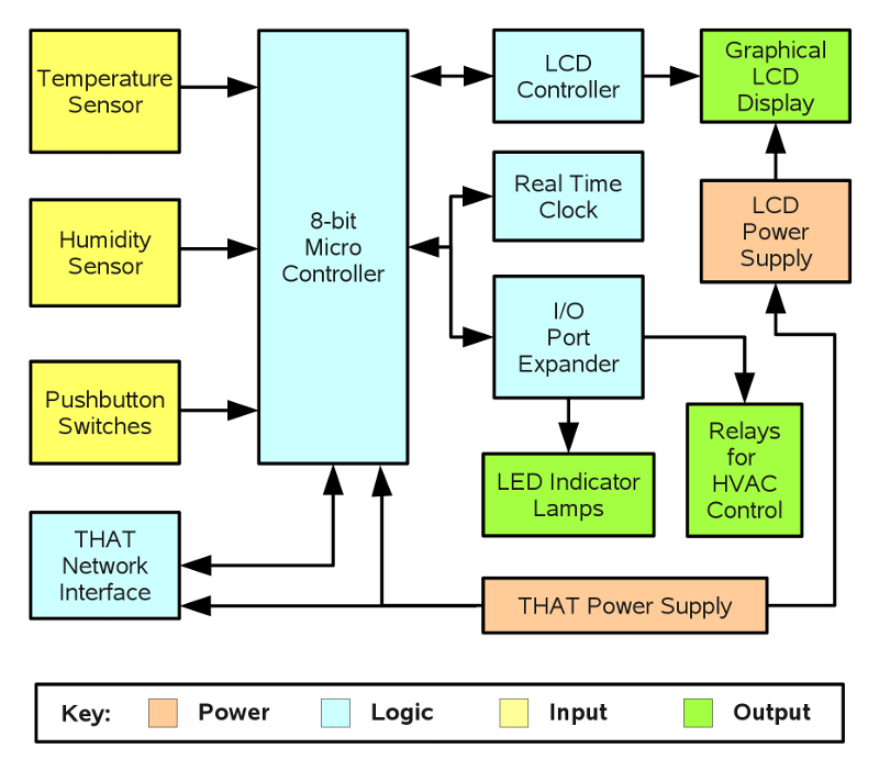 Colorful Block Diagram Process Control Embellishment Electrical