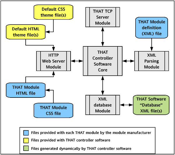 that  that control softwarethat control software is built using a combination of python  xml  html  and css and is designed to be as modular as possible  the block diagram for the